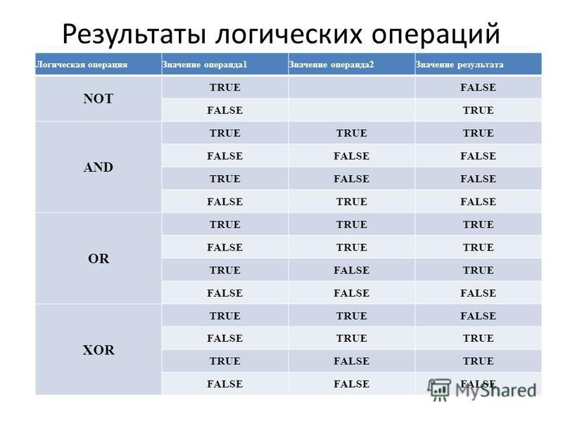 Результаты логических операций Логическая операция Значение операнда 1Значение операнда 2Значение результата NOT TRUEFALSE TRUE AND TRUE FALSE TRUEFALSE TRUEFALSE OR TRUE FALSETRUE FALSETRUE FALSE XOR TRUE FALSE TRUE FALSETRUE FALSE