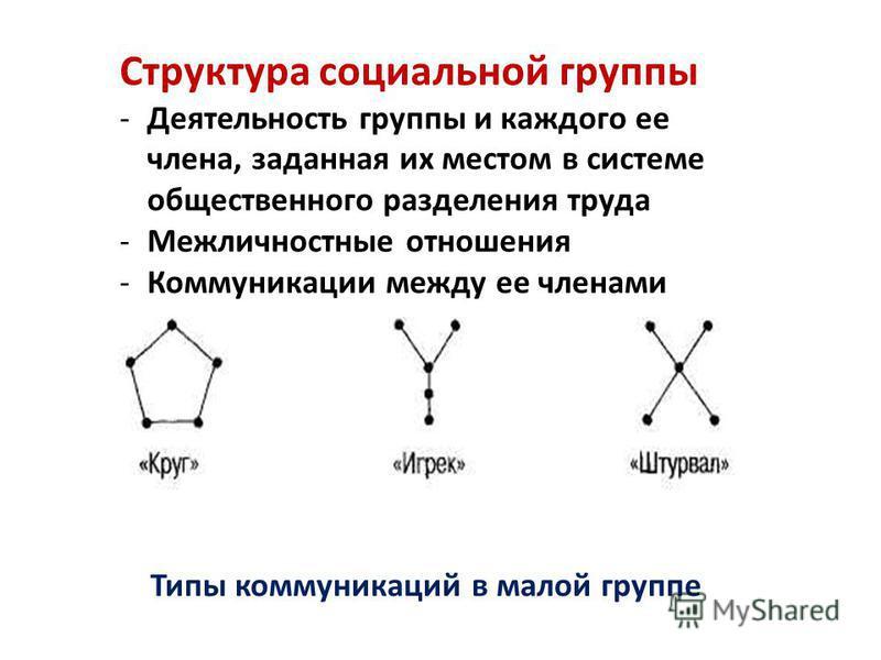 Структура социальной группы -Деятельность группы и каждого ее члена, заданная их местом в системе общественного разделения труда -Межличностные отношения -Коммуникации между ее членами Типы коммуникаций в малой группе