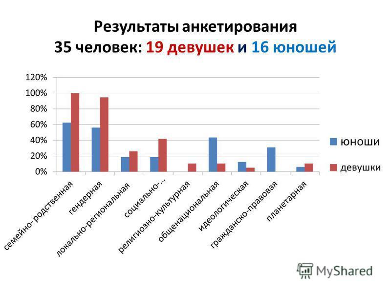 Результаты анкетирования 35 человек: 19 девушек и 16 юношей