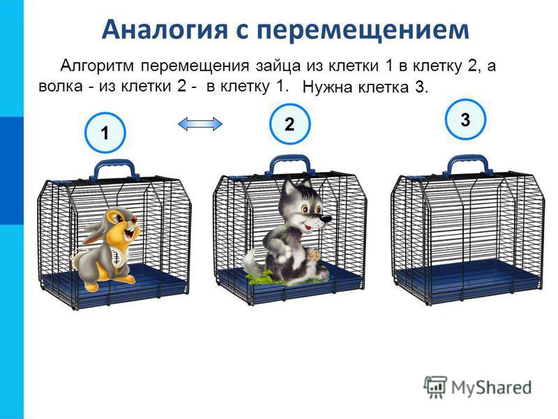 Алгоритм перемещения зайца из клетки 1 в клетку 2, а волка - из клетки 2 - в клетку 1. Аналогия с перемещением 1 2 3 Нужна клетка 3.