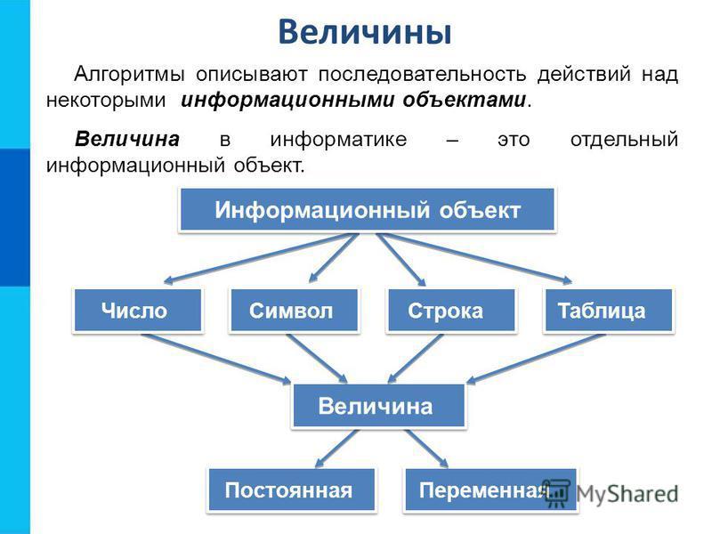 Величины Алгоритмы описывают последовательность действий над некоторыми информационными объектами. Величина в информатике – это отдельный информационный объект. Постоянная Переменная Величина Число Символ Строка Таблица Информационный объект