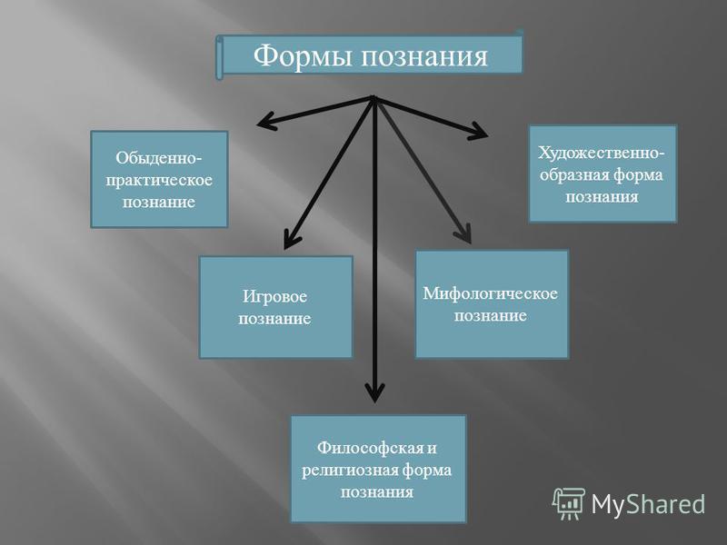 Формы познания Обыденно- практическое познание Игровое познание Мифологическое познание Художественно- образная форма познания Философская и религиозная форма познания Формы познания