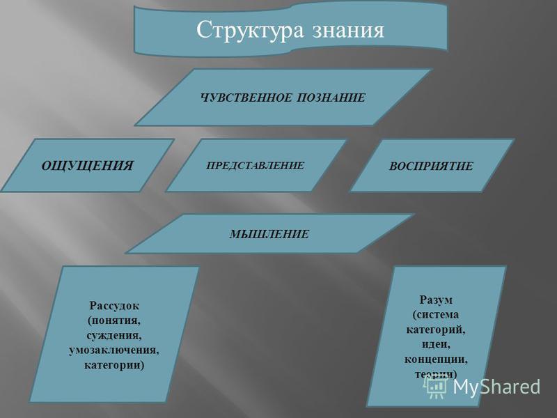 Структура знания ЧУВСТВЕННОЕ ПОЗНАНИЕ ВОСПРИЯТИЕ ОЩУЩЕНИЯ ПРЕДСТАВЛЕНИЕ МЫШЛЕНИЕ Рассудок (понятия, суждения, умозаключения, категории) Разум (система категорий, идеи, концепции, теории)