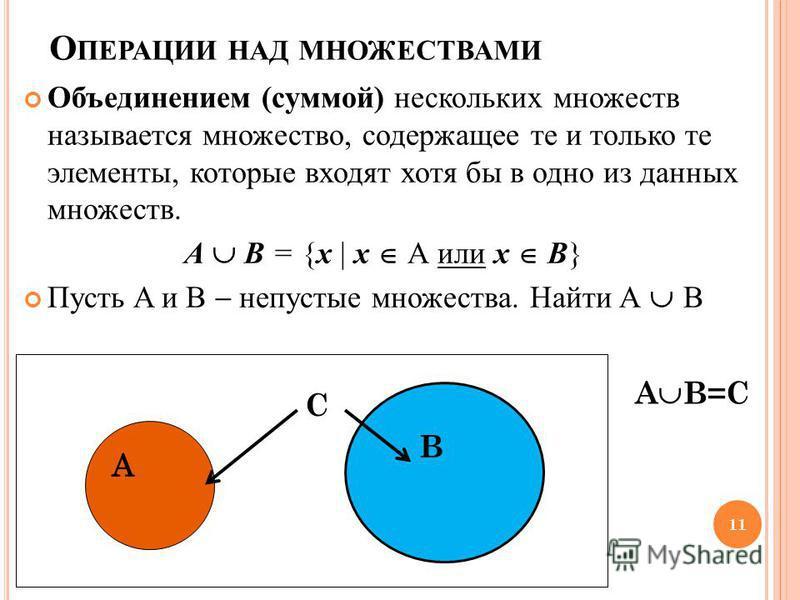 О ПЕРАЦИИ НАД МНОЖЕСТВАМИ Объединением (суммой) нескольких множеств называется множество, содержащее те и только те элементы, которые входят хотя бы в одно из данных множеств. А В = {х | х А или х В} Пусть A и B непустые множества. Найти A B B C А В=