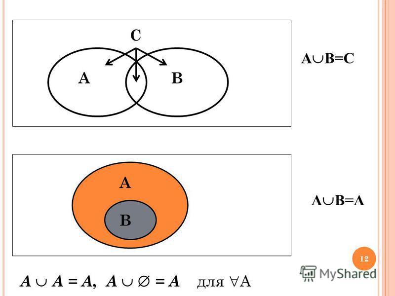 B A C B A А В=C А В=A A A = A, A = A для А 12