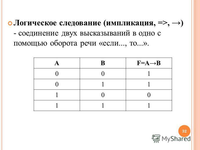 Логическое следование (импликация, =>, ) - соединение двух высказываний в одно с помощью оборота речи «если..., то...». 32 АВF=AB 001 011 100 111