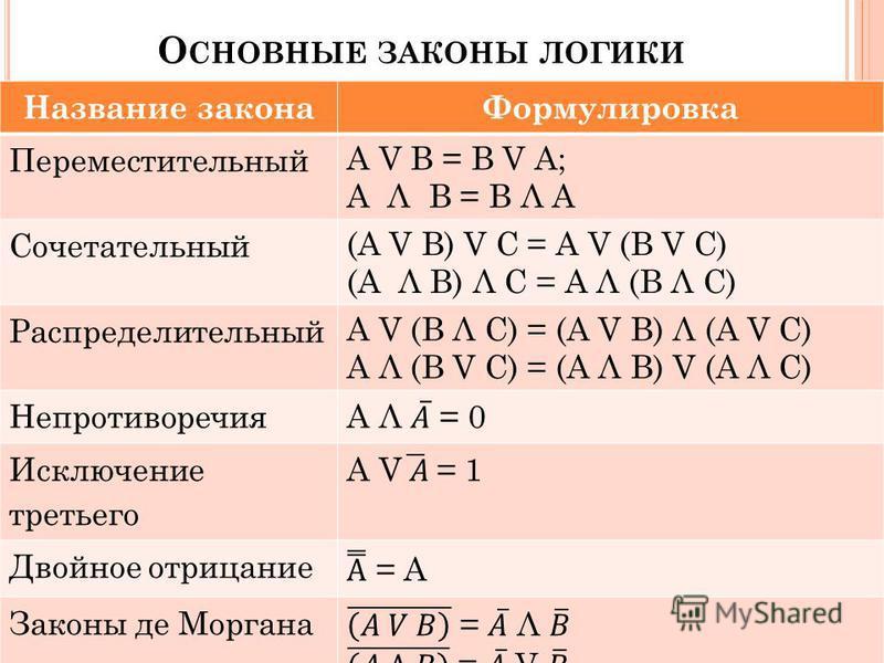 О СНОВНЫЕ ЗАКОНЫ ЛОГИКИ 34 Название закона Формулировка Переместительный A V B = B V A; A Λ B = B Λ A Сочетательный (A V B) V C = A V (B V C) (A Λ B) Λ C = A Λ (B Λ C) Распределительный A V (B Λ C) = (A V B) Λ (A V C) A Λ (B V C) = (A Λ B) V (A Λ C)
