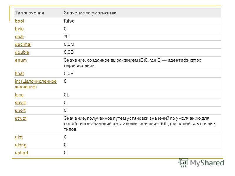 Тип значения Значение по умолчанию boolfalse byte0 char'\0' decimal0,0M double0,0D enum Значение, созданное выражением (E)0, где E идентификатор перечисления. float0,0F int (Целочисленное значение) 0 long0L sbyte0 short0 struct Значение, полученное п