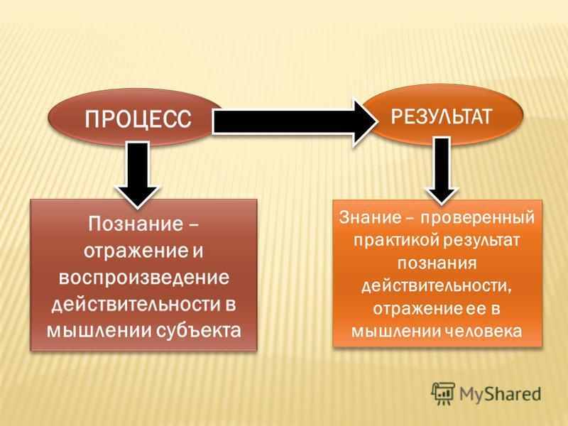 Знание – проверенный практикой результат познания действительности, отражение ее в мышлении человека