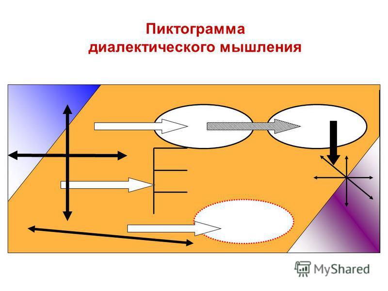 Пиктограмма диалектического мышления