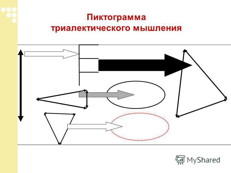 Пиктограмма триалектического мышления