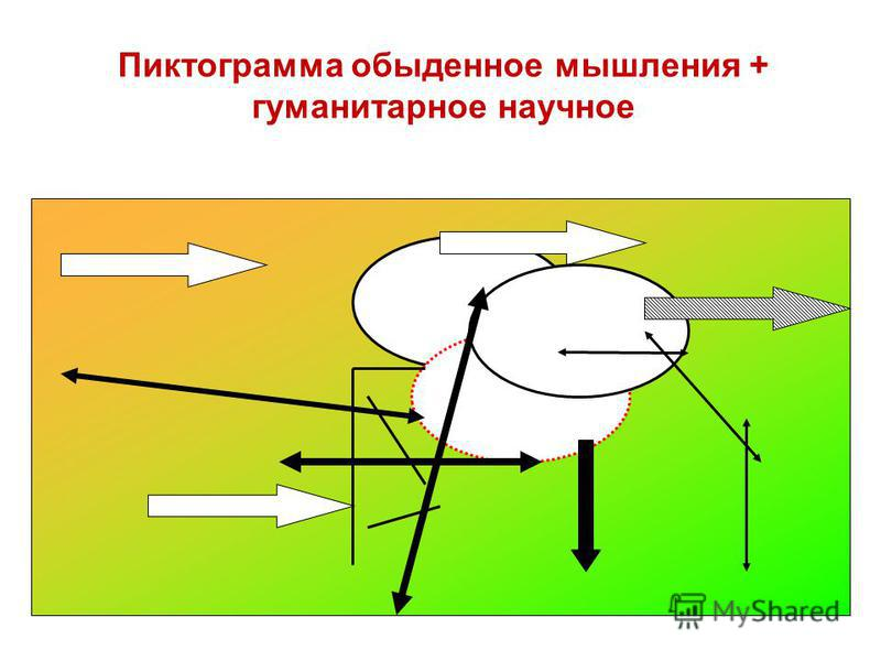 Пиктограмма обыденное мышления + гуманитарное научное