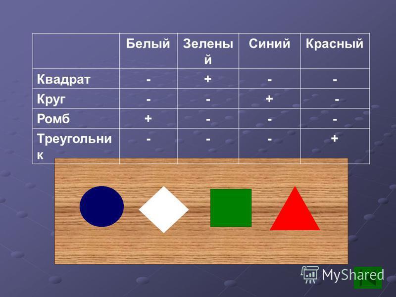 Белый Зелены й Синий Красный Квадрат-+-- Круг--+ - Ромб+--- Треугольни к ---+