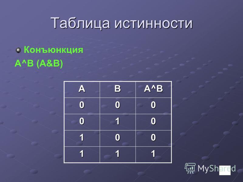Таблица истинности Конъюнкция А^B (A&B) AB А^B 000 010 100 111