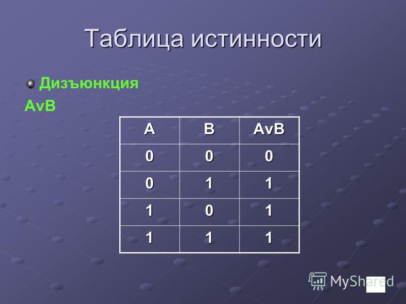 Таблица истинности Дизъюнкция AvB AB АvB 000 011 101 111