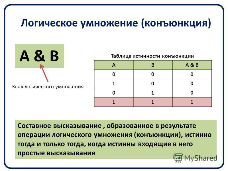Логическое умножение (конъюнкция) А & В АВ 000 100 010 111 Составное высказывание, образованное в результате операции логического умножения (конъюнкции), истинно тогда и только тогда, когда истинны входящие в него простые высказывания Знак логическог