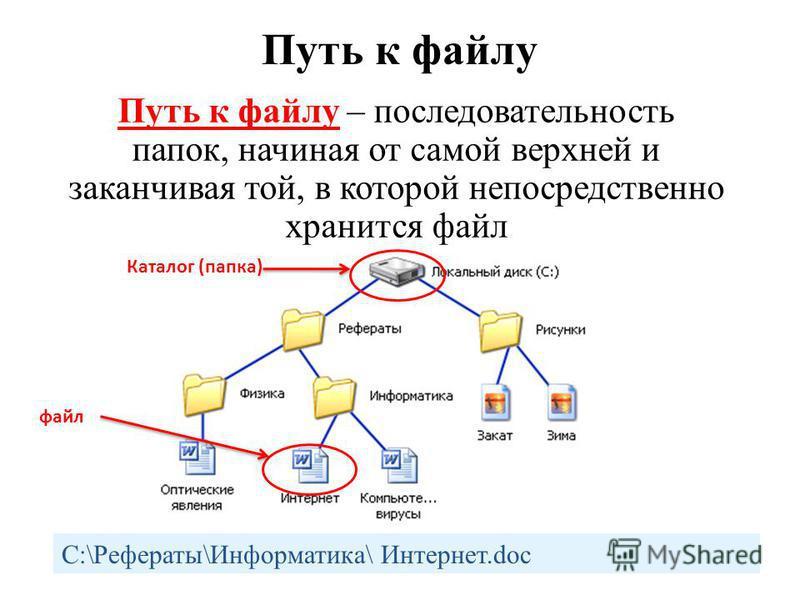 Путь к файлу Путь к файлу – последовательность папок, начиная от самой верхней и заканчивая той, в которой непосредственно хранится файл C:\Рефераты\Информатика\ Интернет.doc Каталог (папка) файл