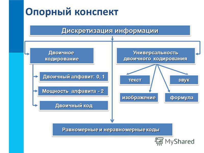 Дискретизация информации Универсальность двоичного кодирования Универсальность Равномерные и неравномерные коды звукзвуктексттекст Двоичноекодирование Двоичноекодирование формула формула изображение изображение Двоичный алфавит: 0, 1 Мощность алфавит