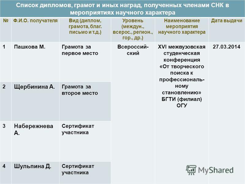 Презентация на тему Научный руководитель СНК Н В Кригер  10 Список дипломов