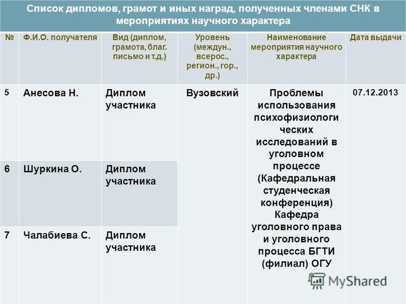 Презентация на тему Научный руководитель СНК Н В Кригер  11 Список дипломов