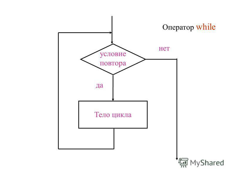 Тело цикла условие повтора да нет Оператор while