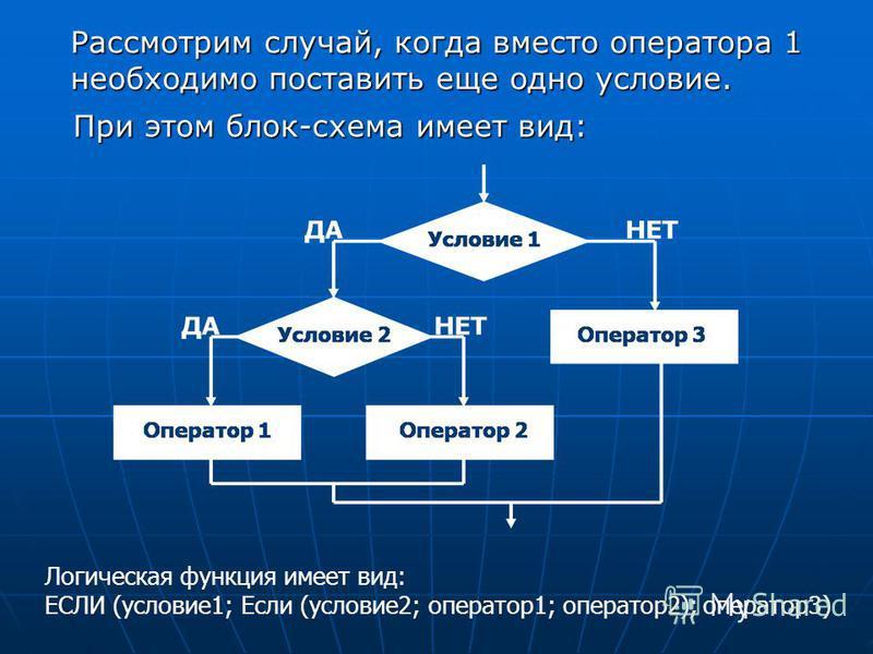 Рассмотрим случай, когда вместо оператора 1 необходимо поставить еще одно условие. Логическая функция имеет вид: ЕСЛИ (условие 1; Если (условие 2; оператор 1; оператор 2); оператор 3) При этом блок-схема имеет вид: