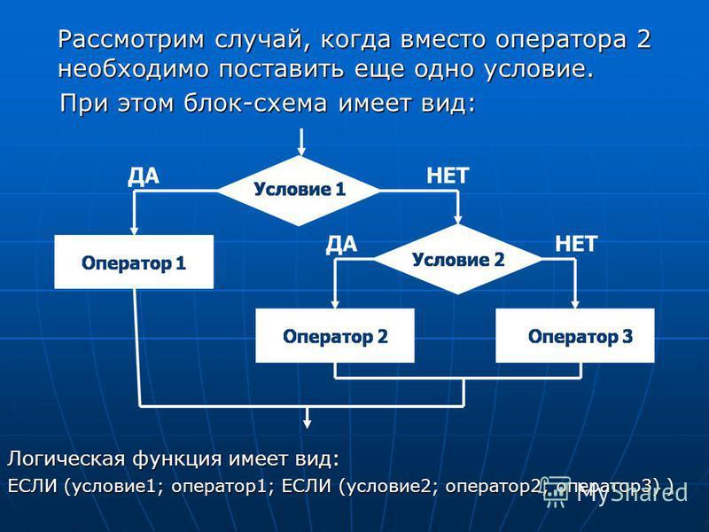 Рассмотрим случай, когда вместо оператора 2 необходимо поставить еще одно условие. Логическая функция имеет вид: ЕСЛИ (условие 1; оператор 1; ЕСЛИ (условие 2; оператор 2; оператор 3) ) При этом блок-схема имеет вид: