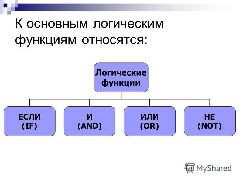Логические функции ЕСЛИ (IF) И (AND) ИЛИ (OR) НЕ (NOT) К основным логическим функциям относятся: