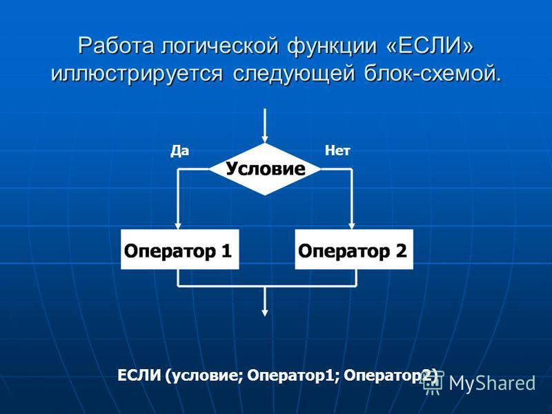 Работа логической функции «ЕСЛИ» иллюстрируется следующей блок-схемой. ЕСЛИ (условие; Оператор 1; Оператор 2) Да Нет