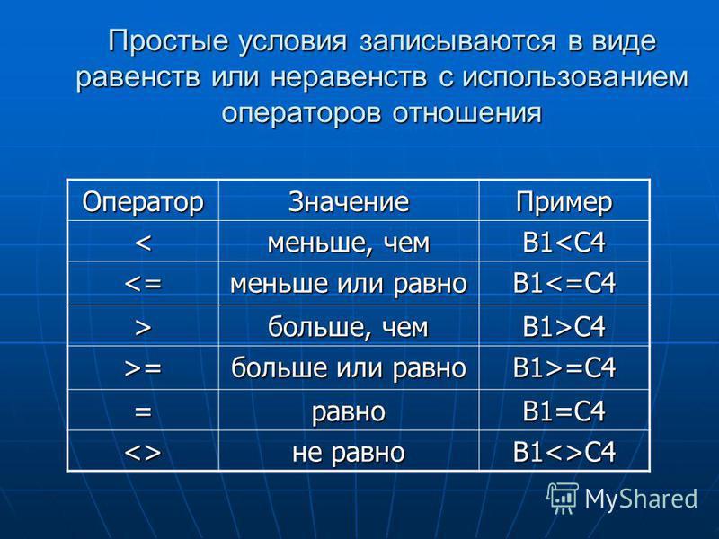 Простые условия записываются в виде равенств или неравенств с использованием операторов отношения Оператор ЗначениеПример < меньше, чем B1= больше или равно B1>=C4 =равноB1=C4  не равно B1C4
