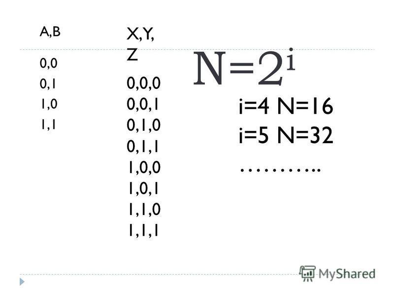 N=2 i A,B 0,0 0,1 1,0 1,1 X,Y, Z 0,0,0 0,0,1 0,1,0 0,1,1 1,0,0 1,0,1 1,1,0 1,1,1 i=4 N=16 i=5 N=32 ………..