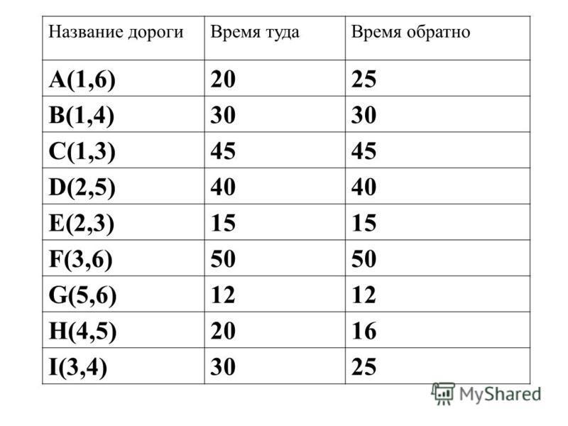 Название дороги Время туда Время обратно A(1,6)2025 B(1,4)30 C(1,3)45 D(2,5)40 E(2,3)15 F(3,6)50 G(5,6)12 H(4,5)2016 I(3,4)3025