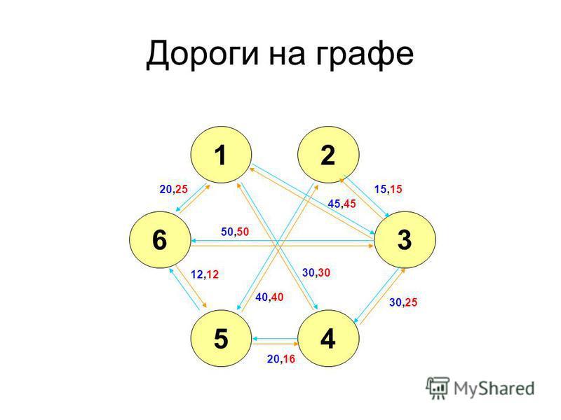 Дороги на графе 12 36 45 20,25 30,30 45,45 40,40 15,15 50,50 12,12 20,16 30,25
