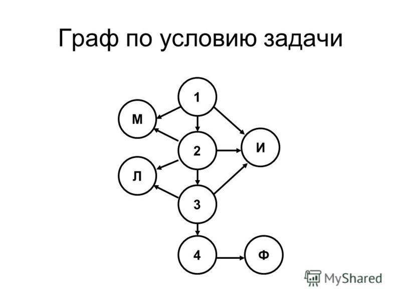 Граф по условию задачи 1 2 3 4 М И Л Ф