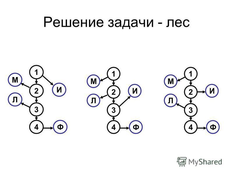 Решение задачи - лес 1 2 3 4 М И Л Ф 1 2 3 4 М И Л Ф 1 2 3 4 М И Л Ф