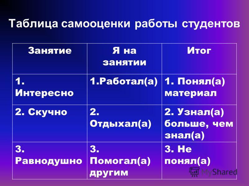 Таблица самооценки работы студентов ЗанятиеЯ на занятии Итог 1. Интересно 1.Работал(а)1. Понял(а) материал 2. Скучно 2. Отдыхал(а) 2. Узнал(а) больше, чем знал(а) 3. Равнодушно 3. Помогал(а) другим 3. Не понял(а)