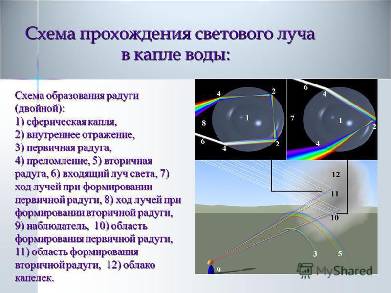 Схема образования радуги (двойной): 1) сферическая капля, 2) внутреннее отражение, 3) первичная радуга, 4) преломление, 5) вторичная радуга, 6) входящий луч света, 7) ход лучей при формировании первичной радуги, 8) ход лучей при формировании вторично