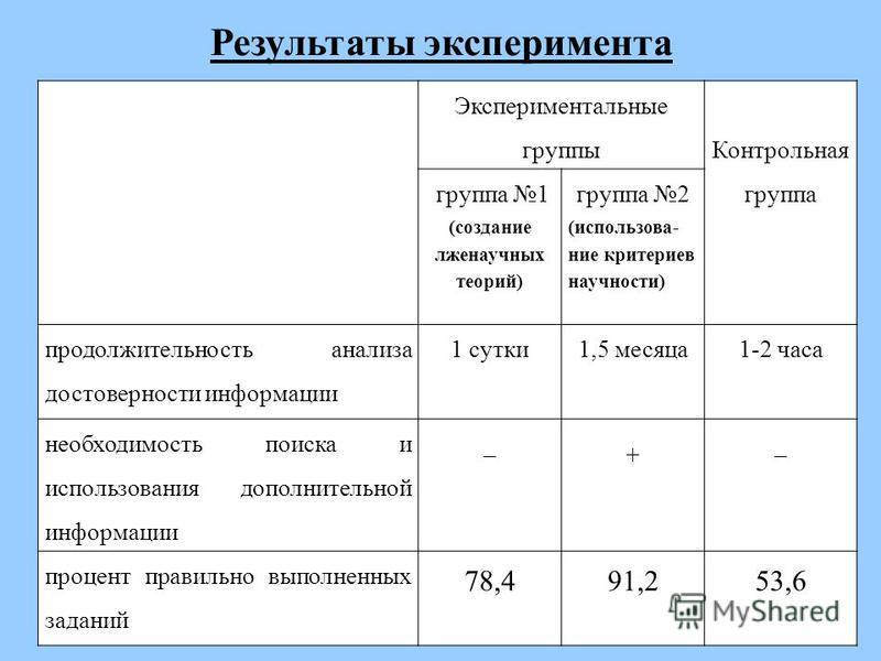 Результаты эксперимента Экспериментальные группы Контрольная группа группа 1 (создание лженаучных теорий) группа 2 (использование критериев научности) продолжительность анализа достоверности информации 1 сутки 1,5 месяца 1-2 часа необходимость поиска