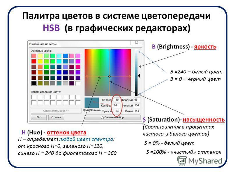 Палитра цветов в системе цветопередачи HSB (в графических редакторах) H (Hue) - оттенок цвета S (Saturation)- насыщенность (Соотношение в процентах чистого и белого цветов) B (Brightness) - яркость H – определяет любой цвет спектра: от красного Н=0,