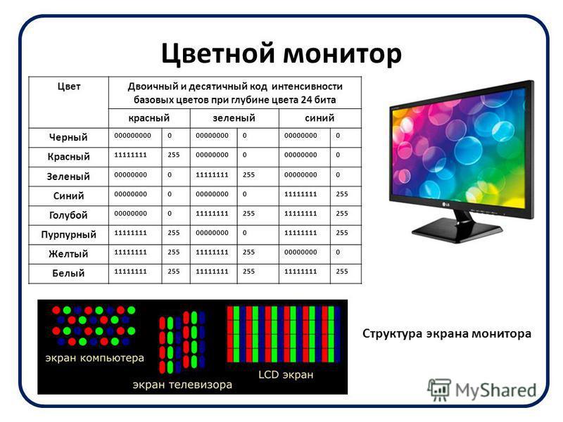 Цветной монитор Цвет Двоичный и десятичный код интенсивности базовых цветов при глубине цвета 24 бита красныйзеленый синий Черный 0000000000000000000 0 Красный 11111111255000000000 0 Зеленый 00000000011111111255000000000 Синий 000000000 011111111255