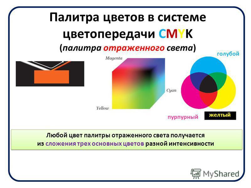 Палитра цветов в системе цветопередачи CMYK (палитра отраженного света) Любой цвет палитры отраженного света получается из сложения трех основных цветов разной интенсивности голубой желтый пурпурный