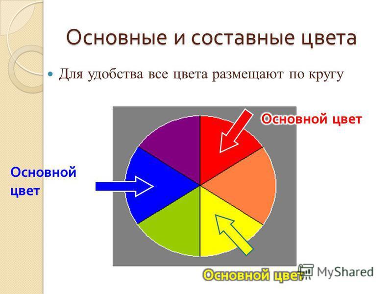 Основные и составные цвета Для удобства все цвета размещают по кругу Основной цвет
