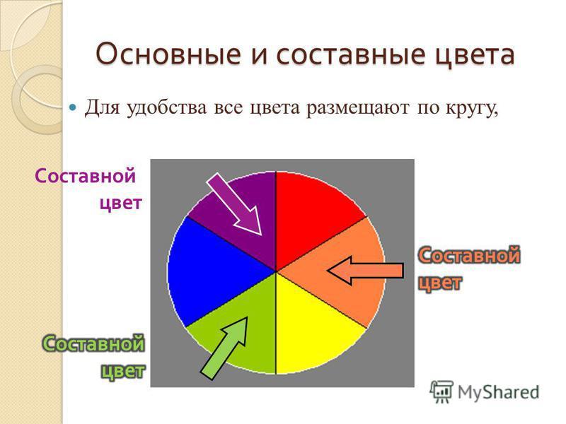 Основные и составные цвета Для удобства все цвета размещают по кругу, Составной цвет