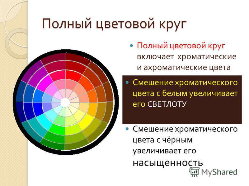 Полный цветовой круг Полный цветовой круг включает хроматические и ахроматические цвета Смешение хроматического цвета с белым увеличивает его СВЕТЛОТУ Смешение хроматического цвета с чёрным увеличивает его насыщенность