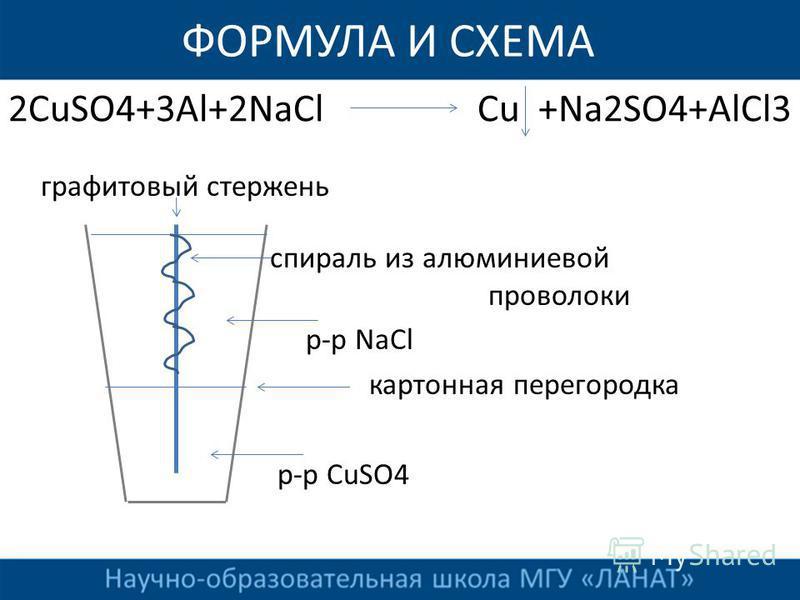 ФОРМУЛА И СХЕМА 2СuSO4+3Al+2NaCl Cu +Na2SO4+AlCl3 графитовый стержень спираль из алюминиевой проволоки р-р NaCl картонная перегородка р-р CuSO4
