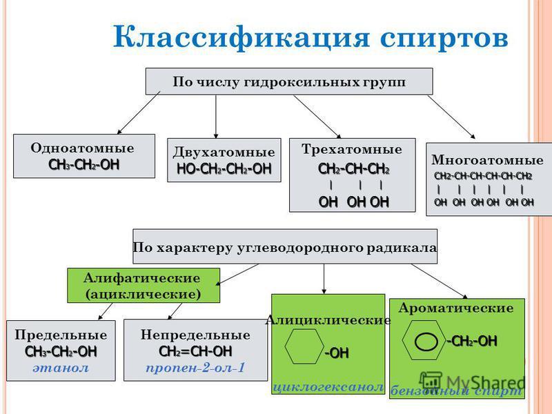По числу гидроксильных групп Одноатомные СН 3 - CH 2 - ОН СН 3 - CH 2 - ОН Двухатомные НО - СН 2 - СН 2 -ОН Трехатомные СН 2 -СН-СН 2 СН 2 -СН-СН 2 | | | | | | ОН ОН ОН ОН ОН ОН По характеру углеводородного радикала Предельные СН 3 -СН 2 -ОН этанол Н