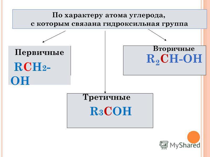 По характеру атома углерода, с которым связана гидроксильная группа Первичные RCH 2 - OH Вторичные R 2 CH-OH Третичные R 3 СОН