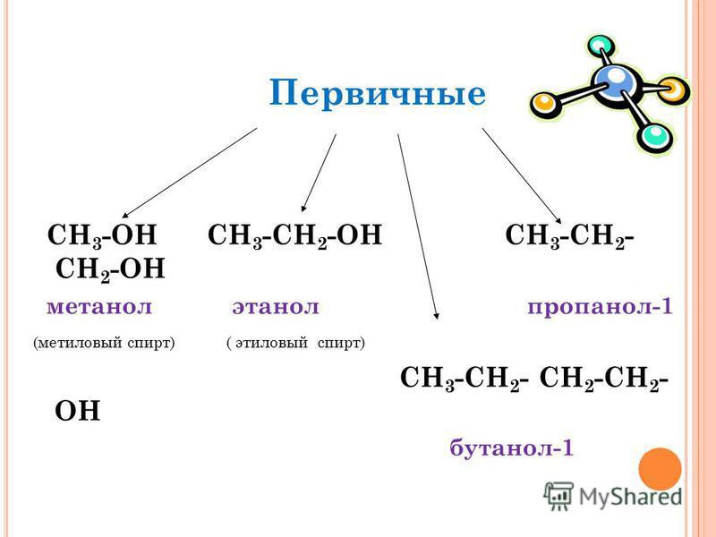 СН 3 -ОН СН 3 -СН 2 -ОН СН 3 -СН 2 - СН 2 -ОН метанол этанол пропанол-1 (метиловый спирт) ( этиловый спирт) СН 3 -СН 2 - СН 2 -CН 2 - OH бутанол-1 Первичные