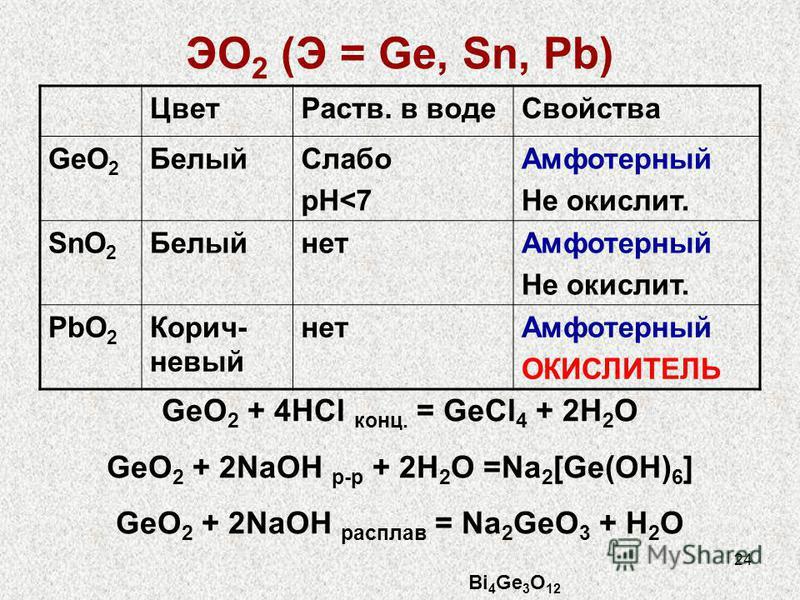 24 ЭО 2 (Э = Ge, Sn, Pb) Цвет Раств. в воде Свойства GeO 2 Белый Слабо рН