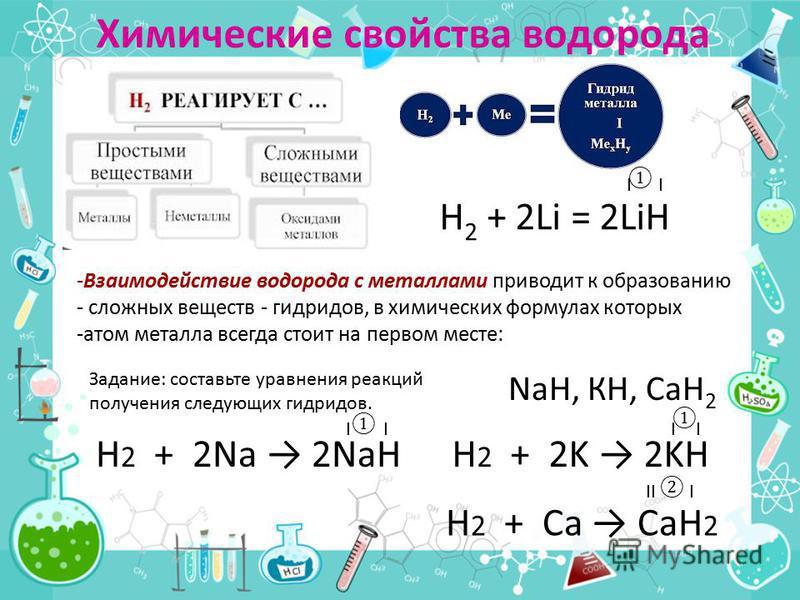 Химические свойства водорода -Взаимодействие водорода с металлами приводит к образованию - сложных веществ - гидридов, в химических формулах которых -атом металла всегда стоит на первом месте: Н 2 + 2Li = 2LiH NaН, КН, СаН 2 Задание: составьте уравне
